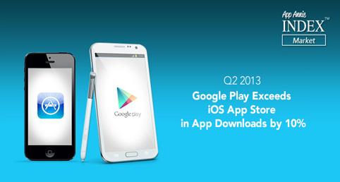 Google Play下载首次超越App Store