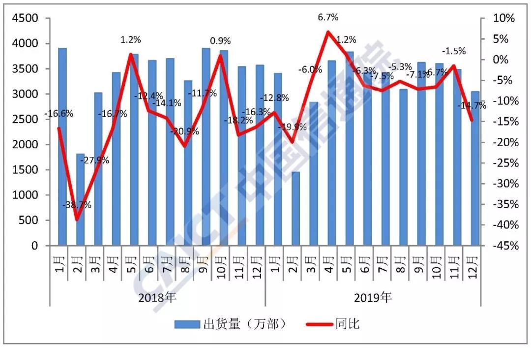 2019年国内手机出货量3.89亿部 同比下降6.2%