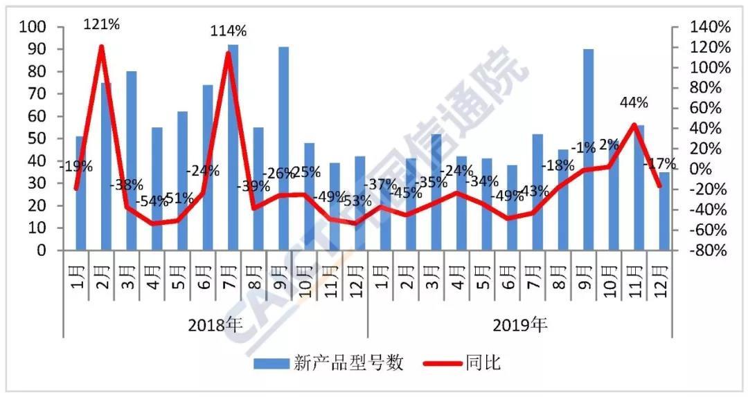 2019年国内手机出货量3.89亿部5G手机1377万部